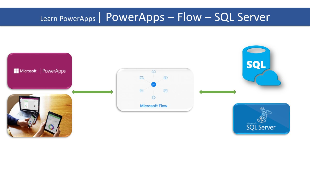 Learn PowerApps | 22 | PowerApps - Flow - SQL Server - import Dynamic Data