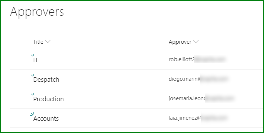 Approver list