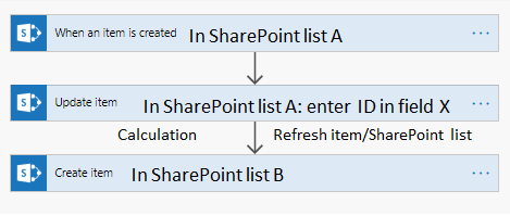 refresh sharepoint list.png