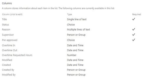 SP Overtime Request - Column Types.JPG