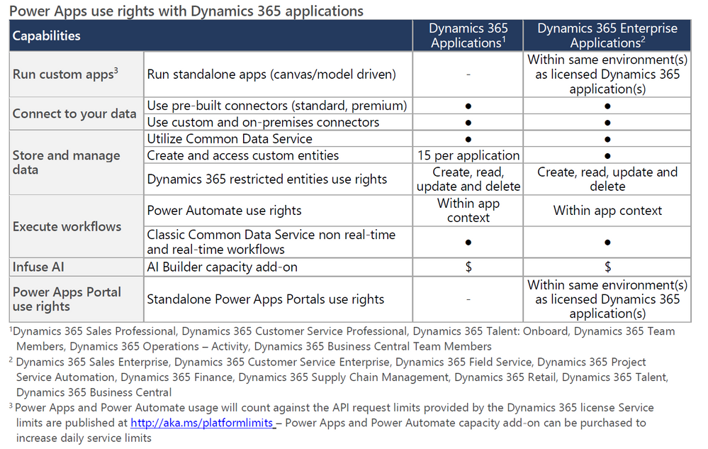Dynamics365RightsPage8.png