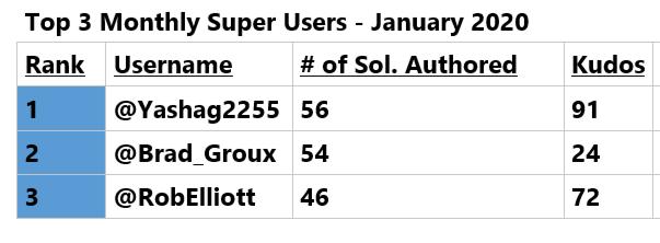 January 2020 Super User Top Contributors.png