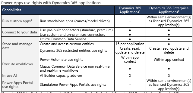 licensing_powerapps_portals.PNG