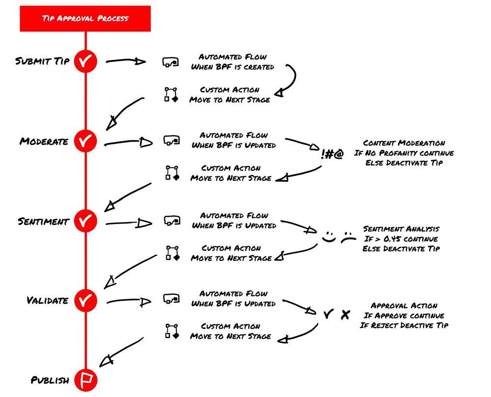 LessCodeMorePowerTips-BPF.jpg