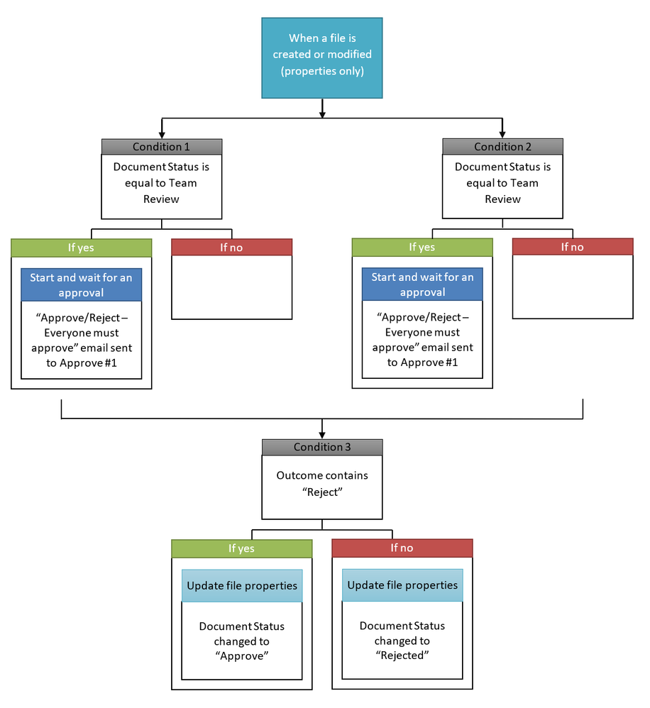 Sharepoint Approval Flow.png