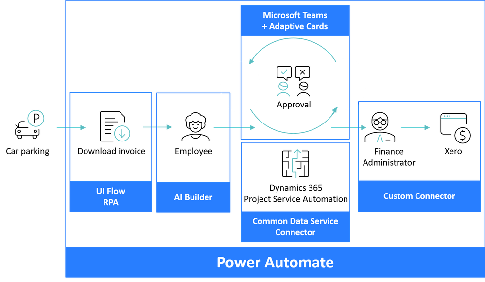Power Automate for expense processing.png