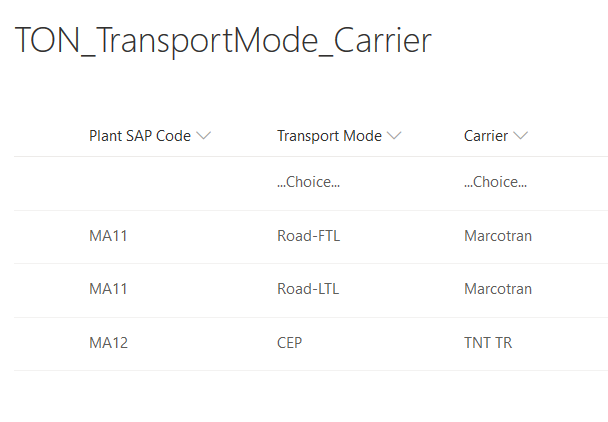2020-05-15 08_44_32-EMEA Central Logistics - TON_TransportMode_Carrier - All Items.png