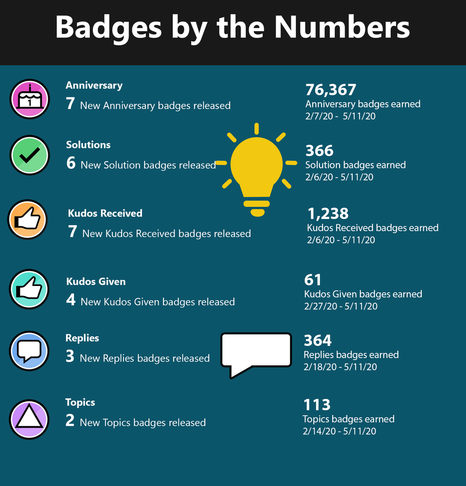 PVA Badge Infograph.png