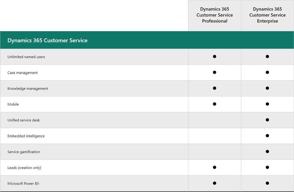 2020-07-16 09_36_36-Customer Service Pricing _ Microsoft Dynamics 365.png