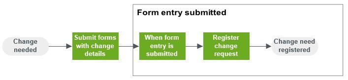 Flow.AY2.1.Change need registration.jpg