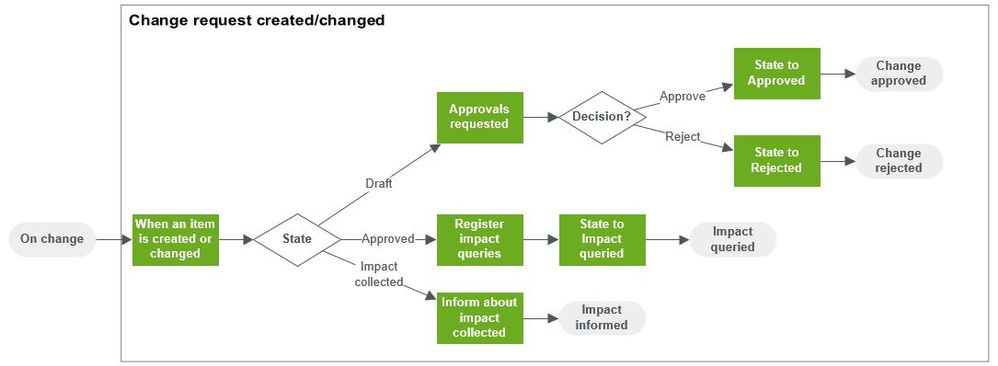 Flow.AY2.2.Change request changes.jpg