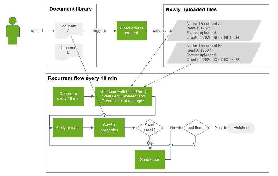 Flow.JJansen.process uploaded files.JPG