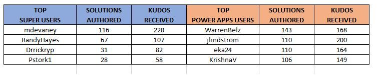 July Top Contributors.JPG