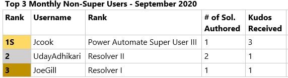 Top Contributing NON Super Users September 2020.jpg