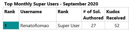 Top Contributing Super Users September 2020.jpg