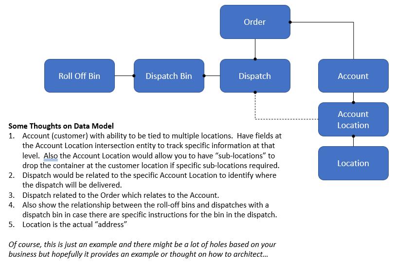 example_logistics_model.PNG