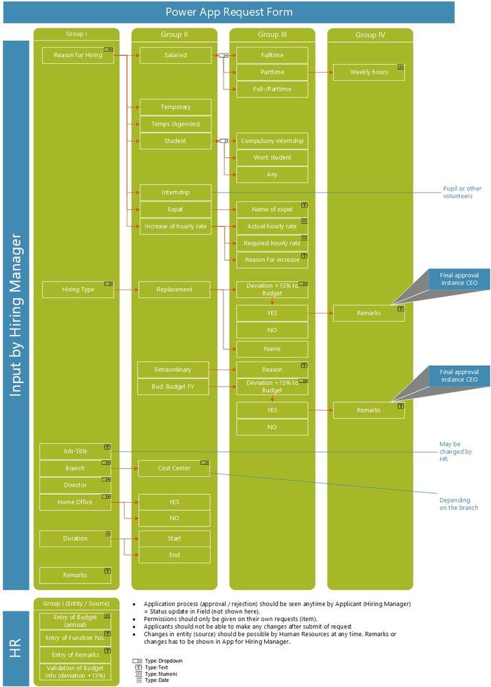 2021-03-21 - DIGPA - Process Flow (Fields in App).jpg