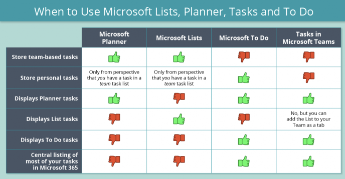 2021-04-04 17_50_51-Which Tool When_ Microsoft Lists, Planner, Tasks in Teams, or To Do_.png