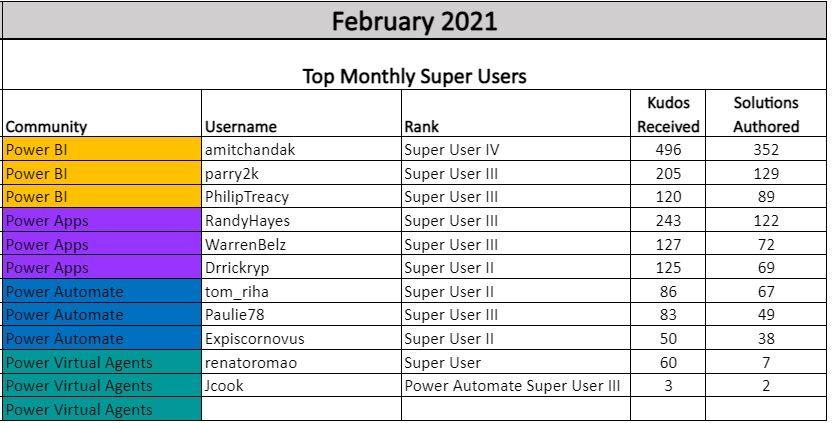 Top Super Users Feb 2021.JPG