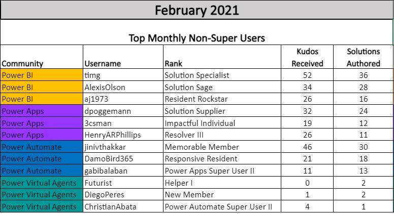 Top Non Super Users Feb 2021.JPG