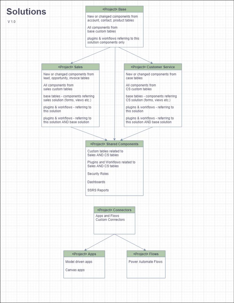 Solution Organization v1.0 - page.png