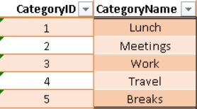 Data source: CategoryTable