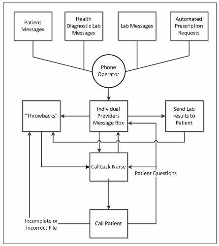 Augmented-process-flow-of-information-to-callback-nurses.png