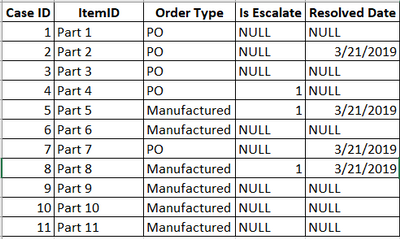 Case Details Table