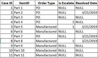 Case Details Table