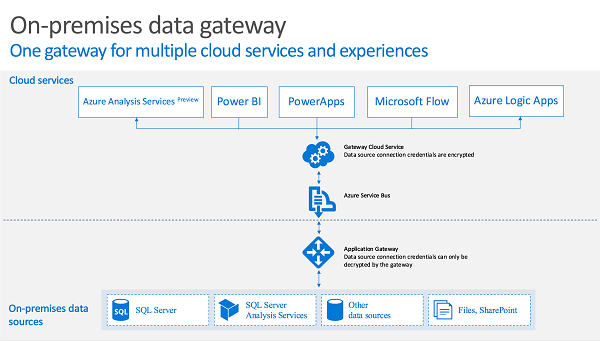 Data-Gateway-Overview.png