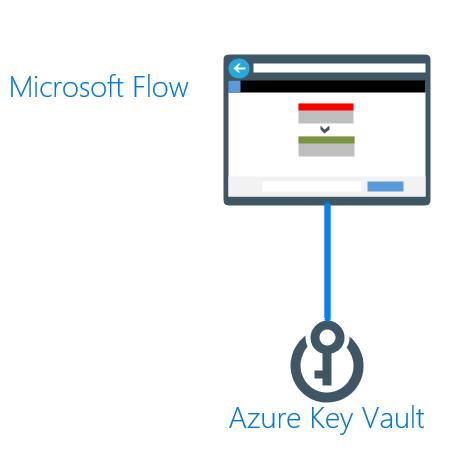 Key Vault Flow.png