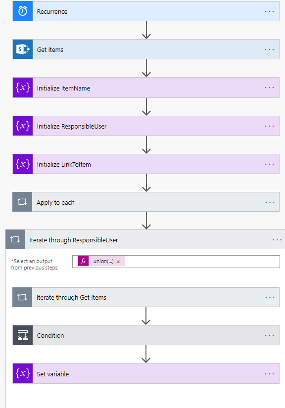 Overview of FLOW