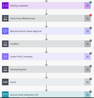 Request Approval Flow 2.PNG