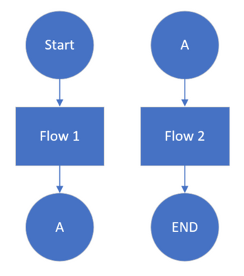 Simple Multiple Flows