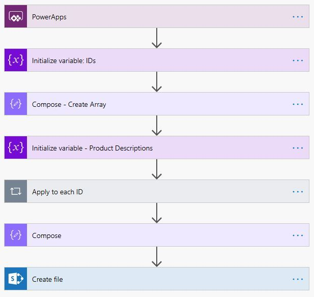 The flow overview is pretty simple