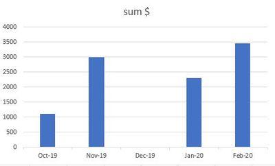 corresponding management graph