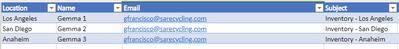 Sample Email List