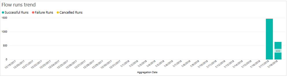 FlowRunsTrendGraph.PNG