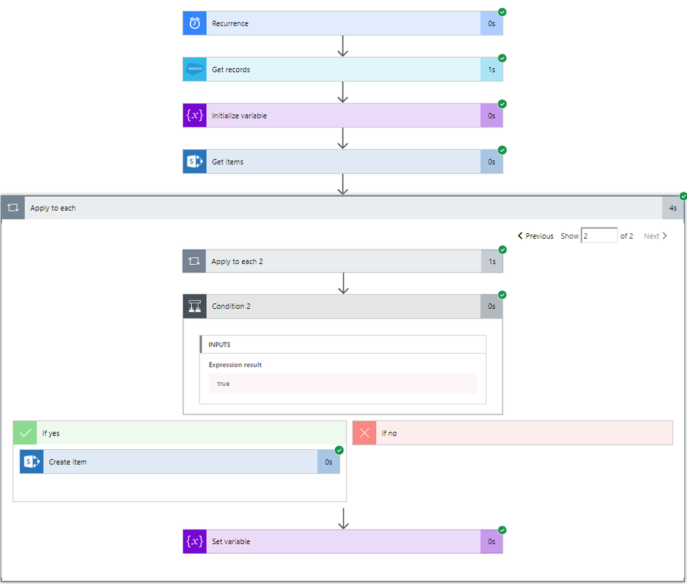 Salesforce User Flow: Salesforce Report To Sharepoint Lists