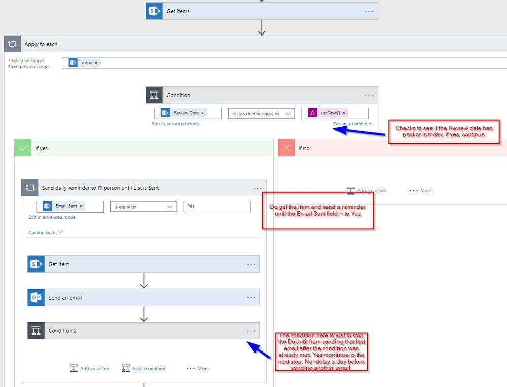 access review flow.jpg