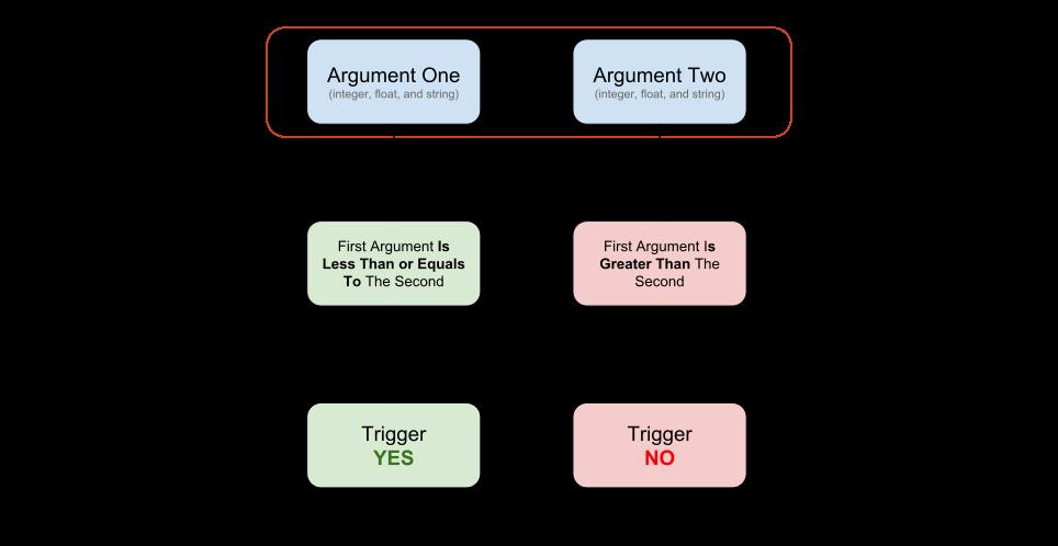 LessOrEqualsExpression.png