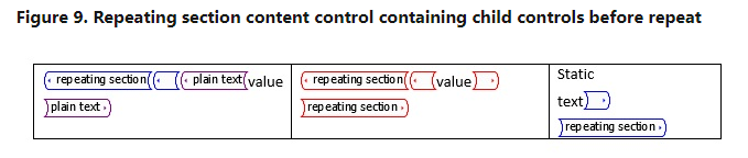 Child Repeating Section Content Control.PNG